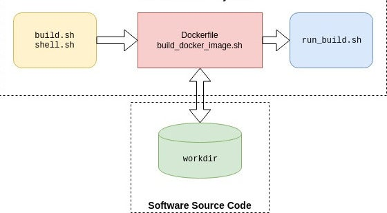 Container build system architecture