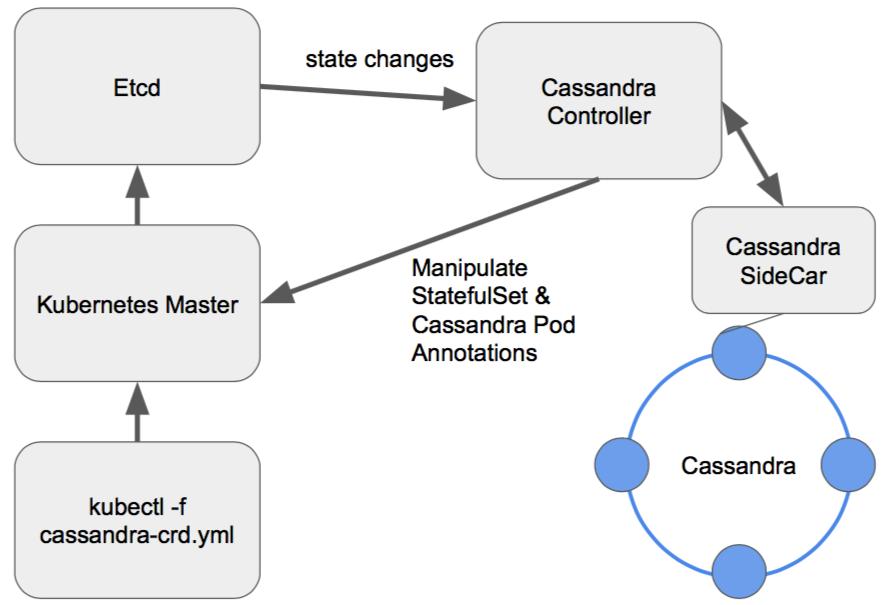 Cassandra operator architecture