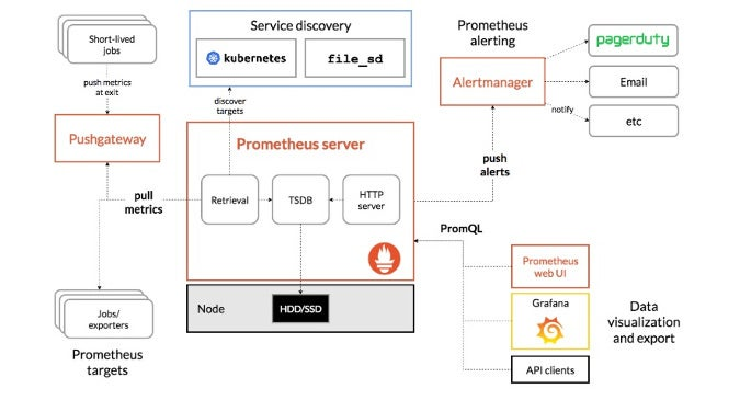 Prometheus' architecture