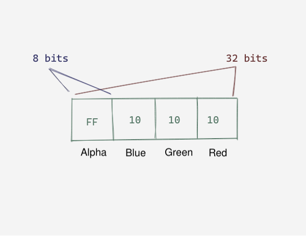 Byte order for a pixel's color