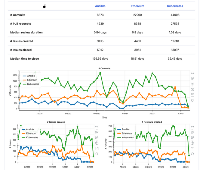 A Cauldron dashboard comparing Ansible, Ethereum, and Kubernetes