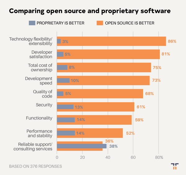 Comparing open source and proprietary software