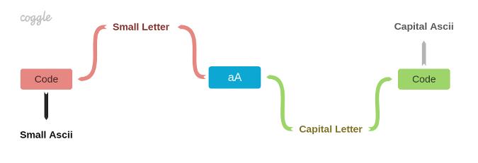 Constraint system model