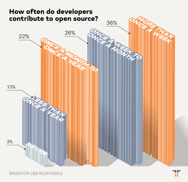 How often survey respondents contribute to open source