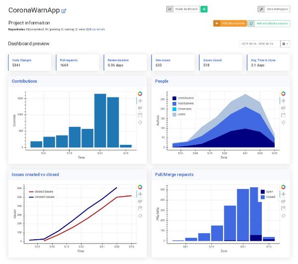 Corona-Warn-App development data