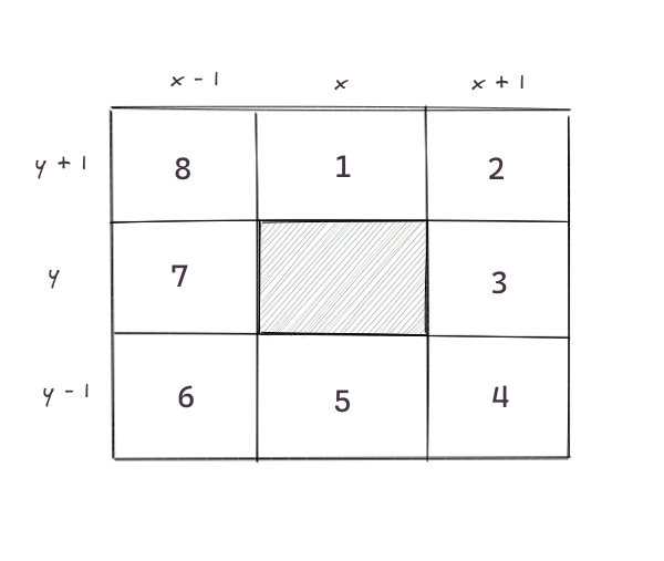 Coordinates of a cell's neighbors
