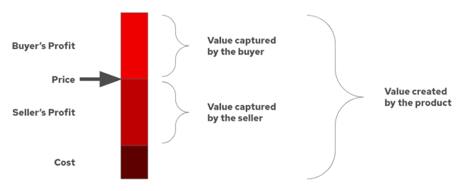 Inputs for creating value