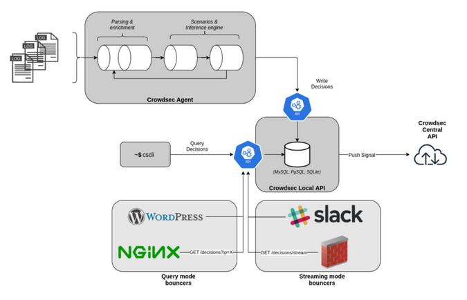 CrowdSec architecture