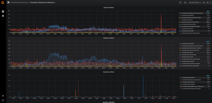 CrowdSec's Prometheus metrics in Grafana