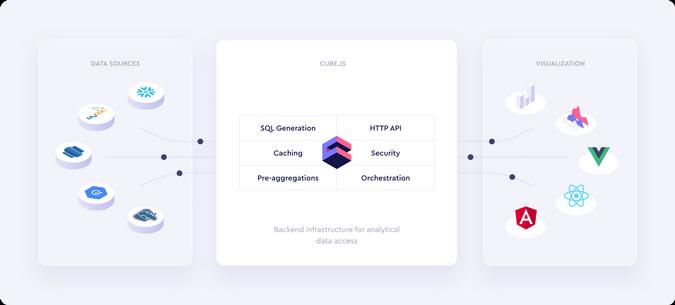 Cube.js architecture