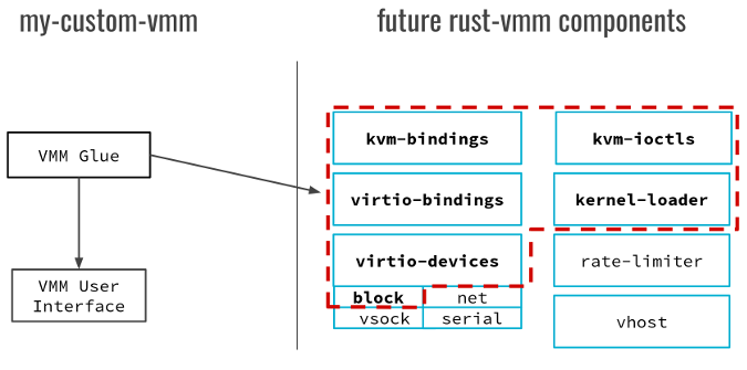 custom rust-vmm components