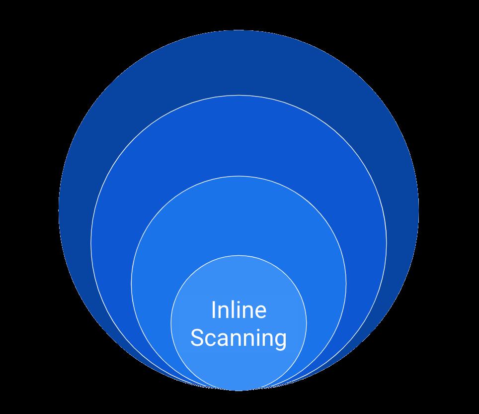 Inline scanning
