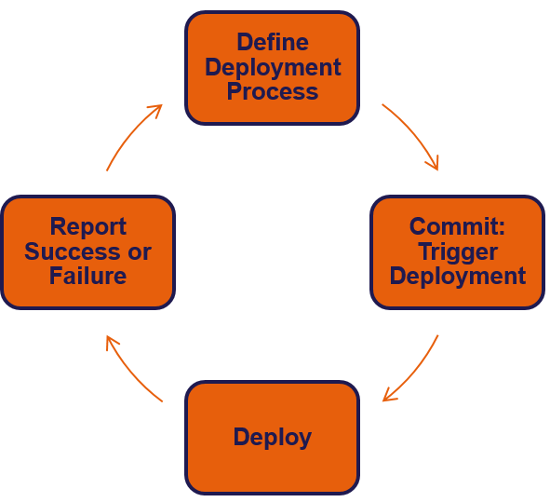 Deployment workflow
