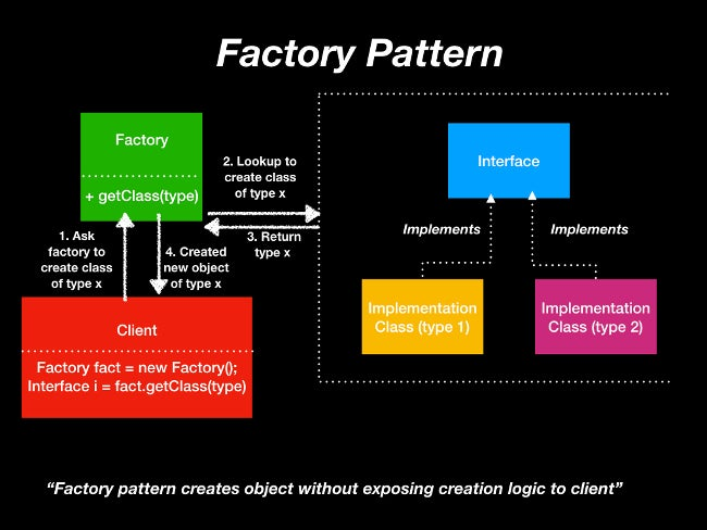 Understanding Software Design Patterns Opensource Com