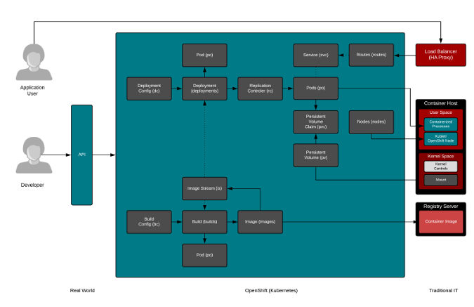 Mapping developer-native to traditional IT environments