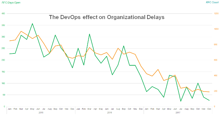 Improvements after DevOps transformation