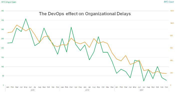 Improvements after DevOps transformation