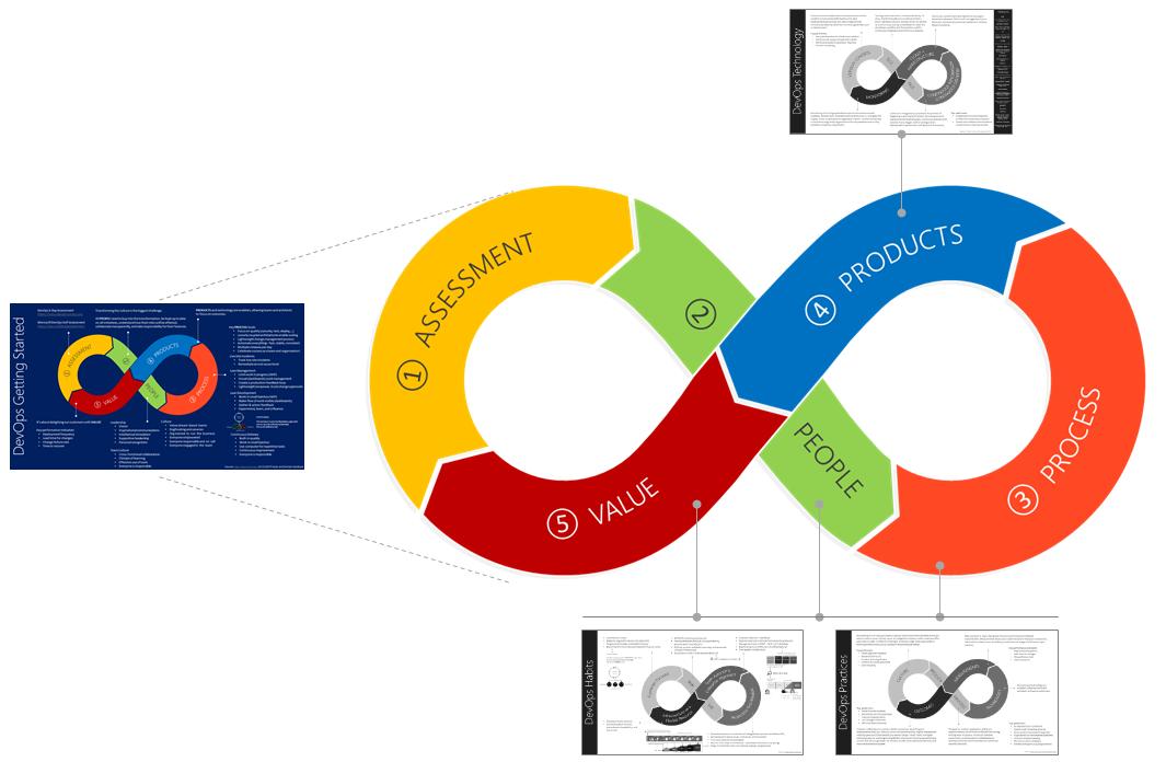 Visualizing a DevOps mindset | Opensource com