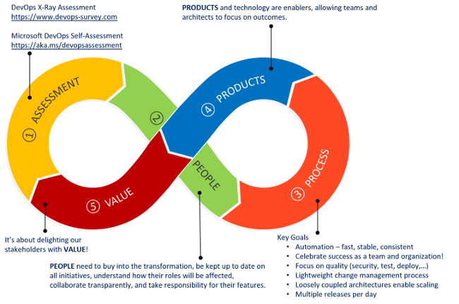 DevOps transformation journey
