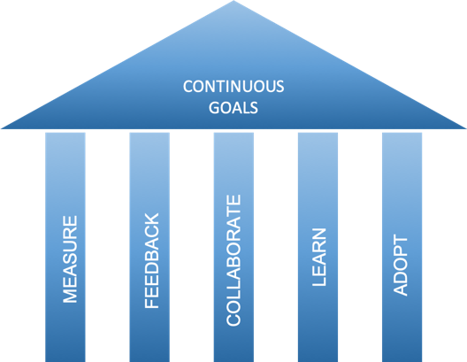Continuous goals of DevOps mindset