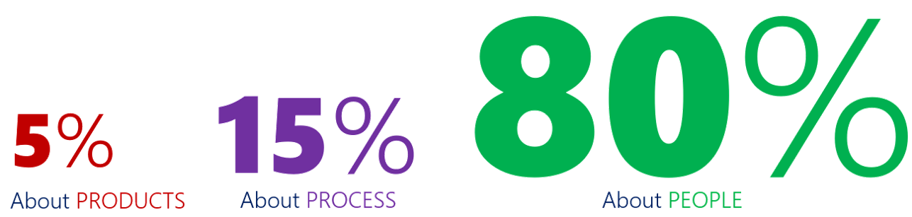 5% about products, 15% about process, 80% about people