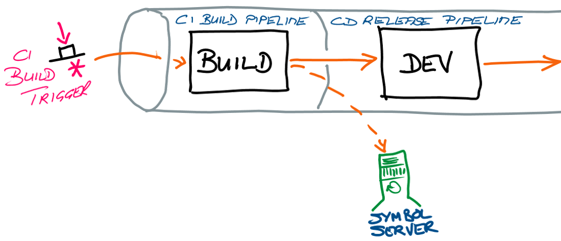 CI build/CD release pipeline