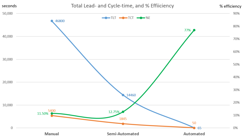 Graph to visualize progress