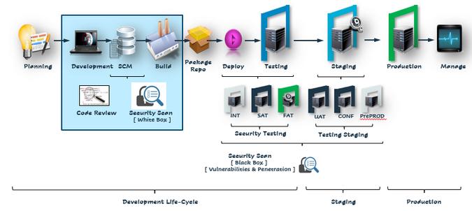 DevOps lifecycle graphic