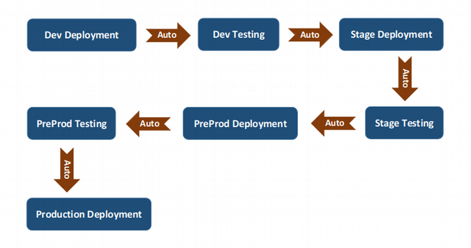 Software delivery cycle