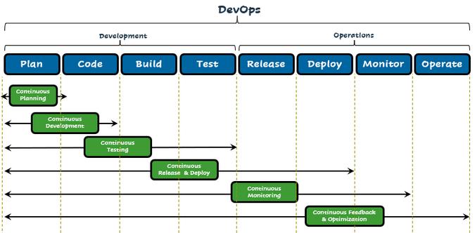 DevOps processes