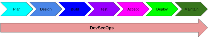 DevSecOps considers security throughout development