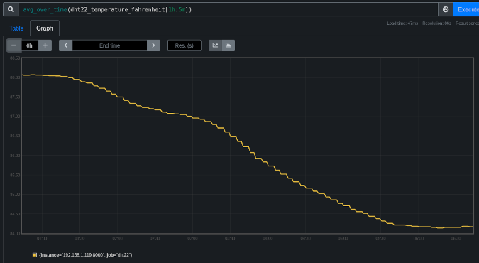 A Prometheus graph showing declining temperature data points