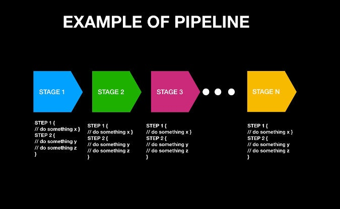 Building CI/CD pipelines with Jenkins | Opensource com