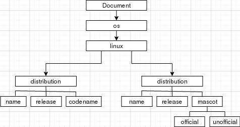 Document Object Model