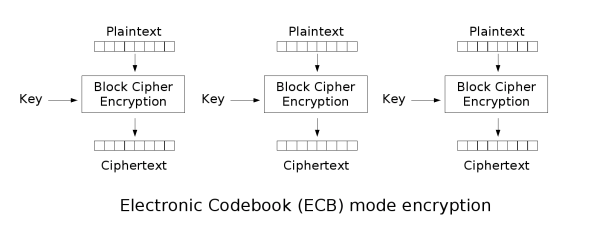 An introduction to cryptography and public key infrastructure
