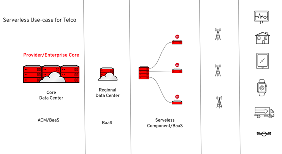 Edge computing architecture