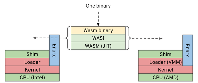 Future Enarx Wasm architecture