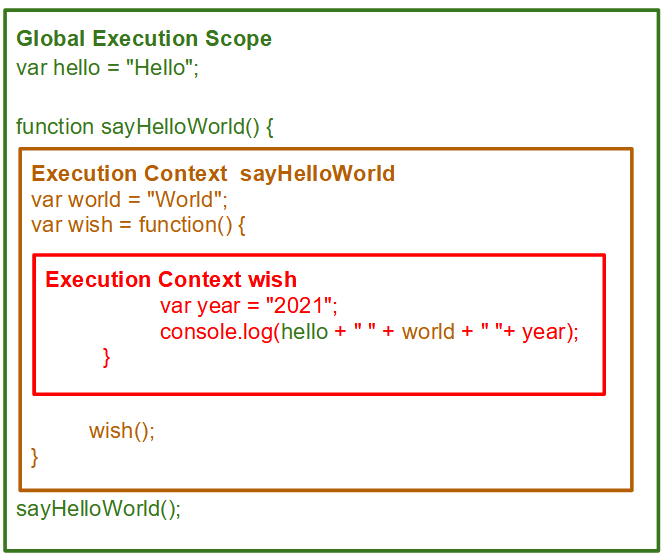 Execution context for JS code