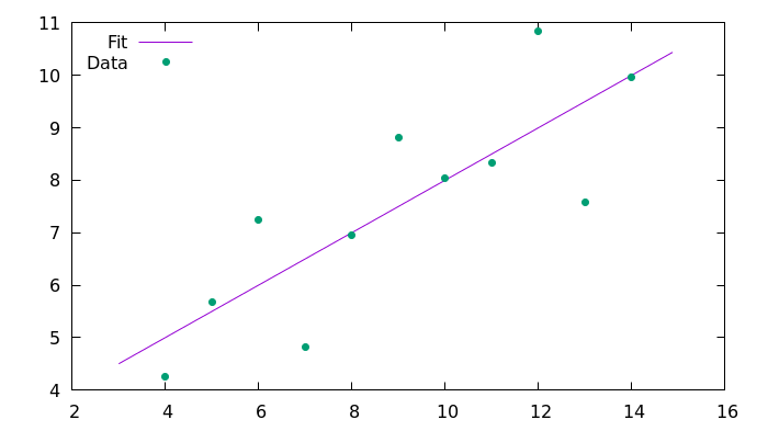 Plot and fit of the dataset obtained with C++11