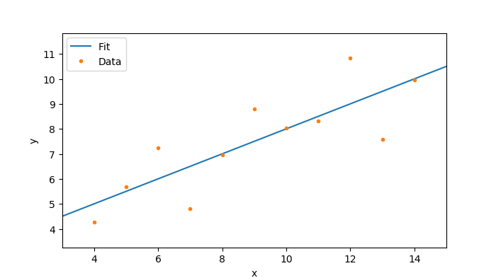Plot and fit of the dataset obtained with Python
