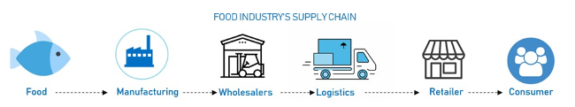 Typical food supply chain
