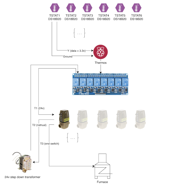 Furnace wiring architecture
