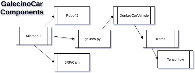 GalecinoCar's software components