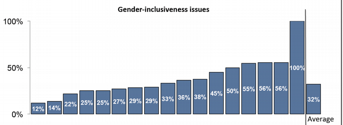 Percentage of software features with embedded gender biases