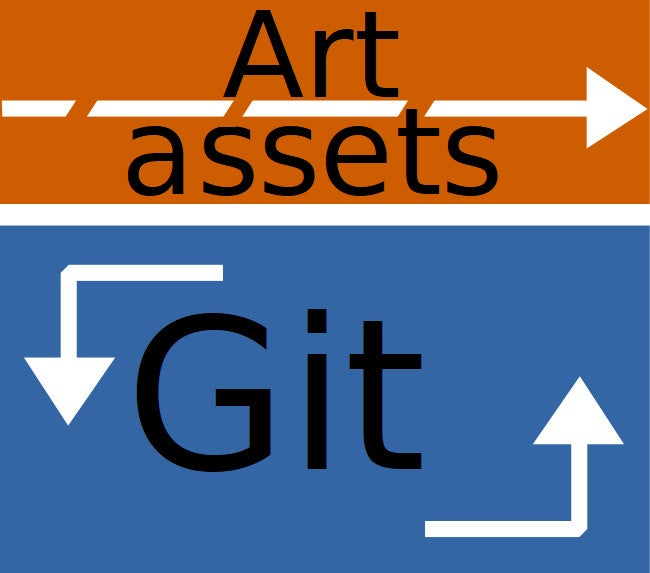 Graphic showing relationship between art assets and Git