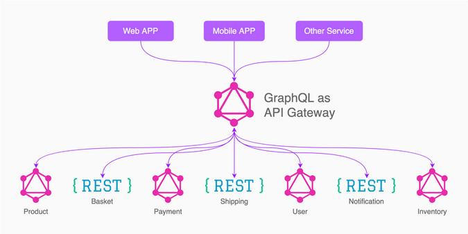 GraphQL in Microservices