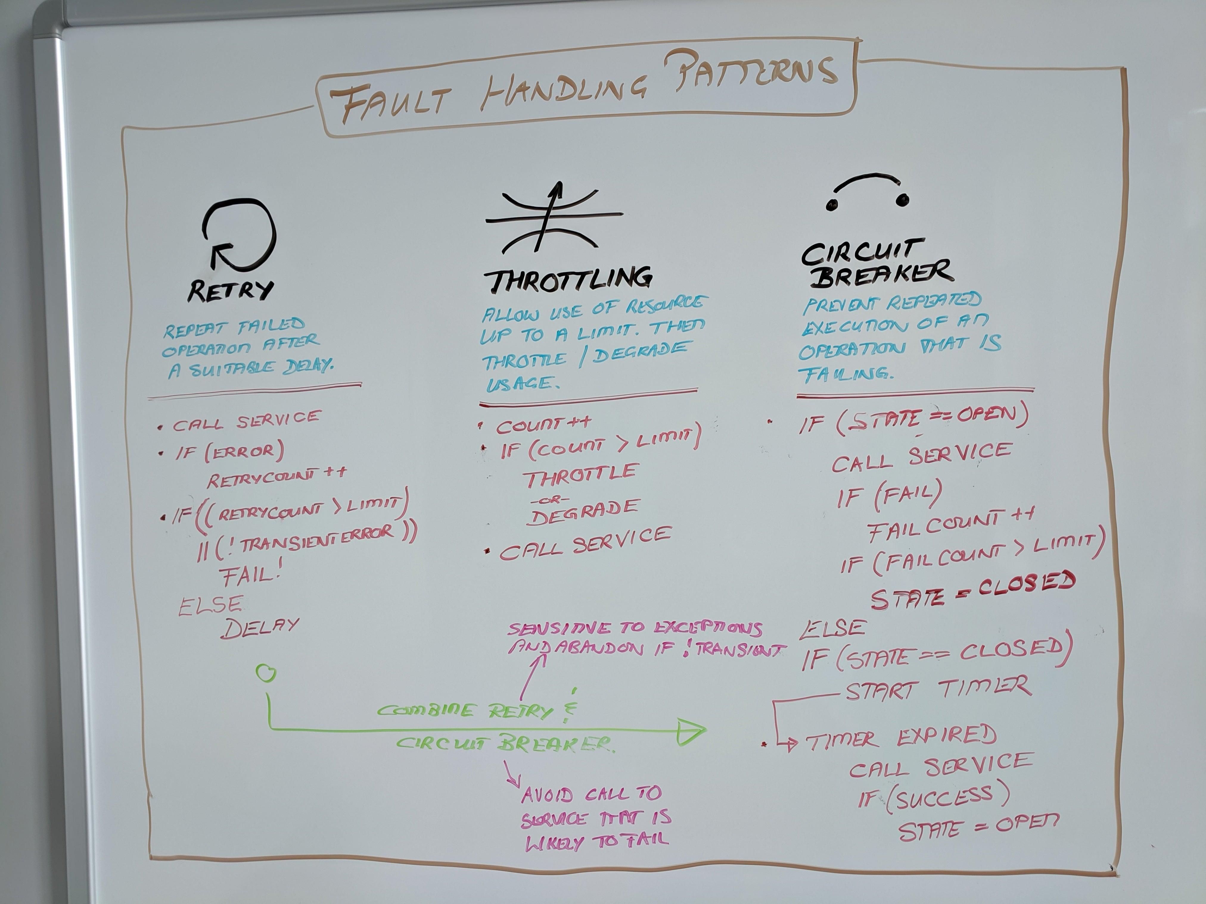 transient fault handling patterns