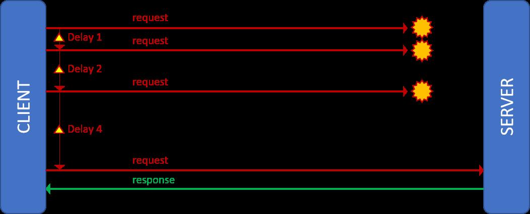 Retry pattern