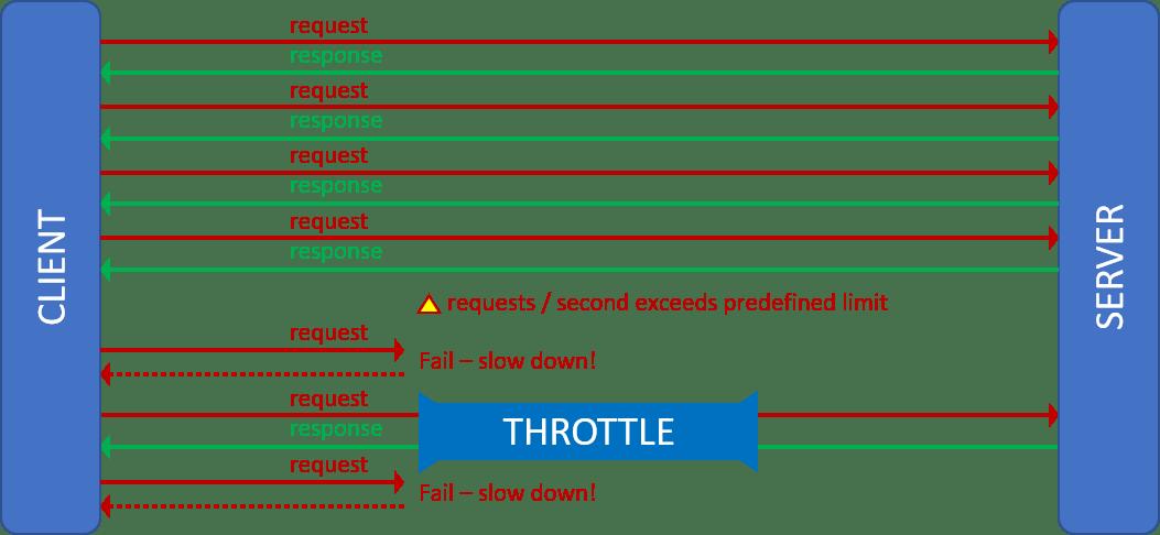 Throttling pattern