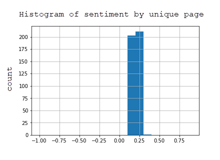 Histogram of sentiment for unique pages